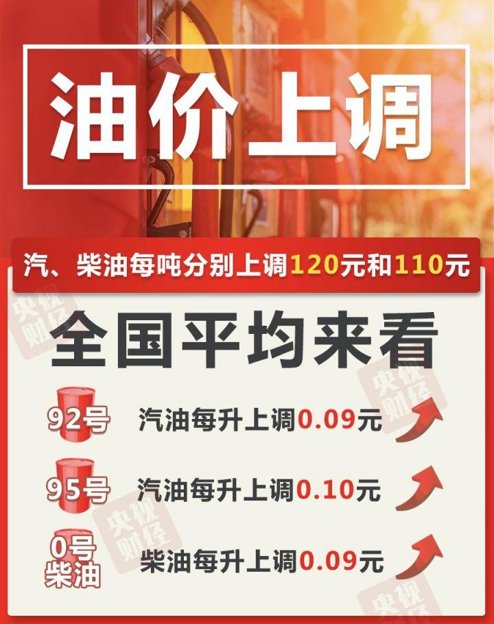 油价调整最新消息6月29日95号汽油每升上调0.10元