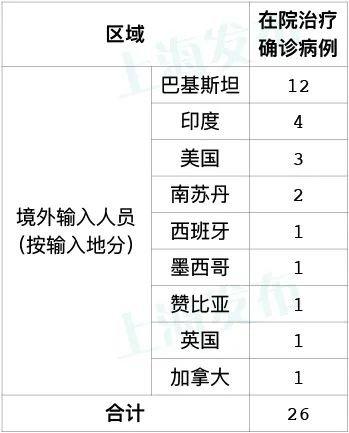 6月28日新葡新京新增1例境外输入病例