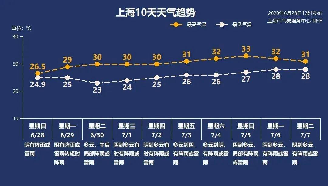 6月28日新葡新京雷阵雨转阴25-29℃