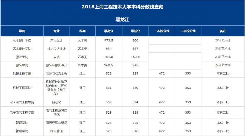 上海交大录取分数线_上海工程技术大学2018年高考录取分数线- 上海本地宝