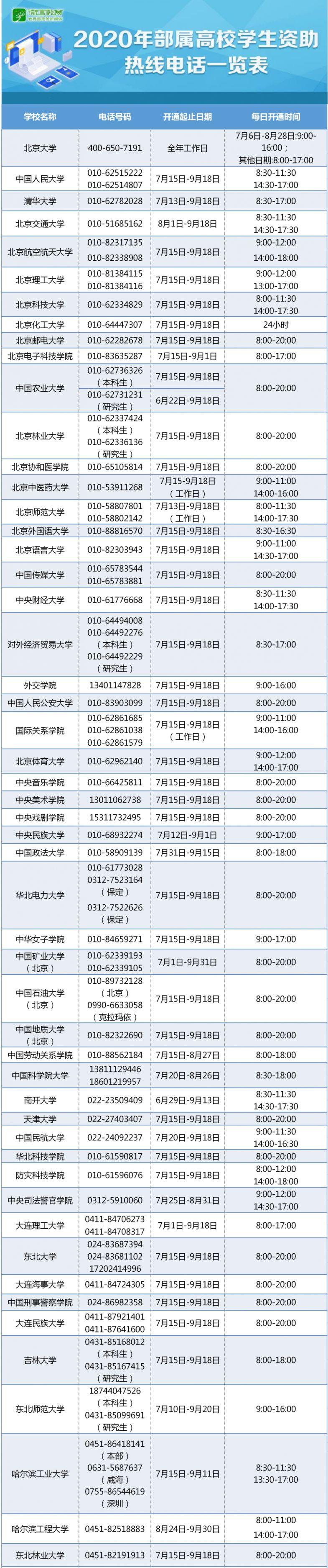 2020年高校学生资助热线电话一览表