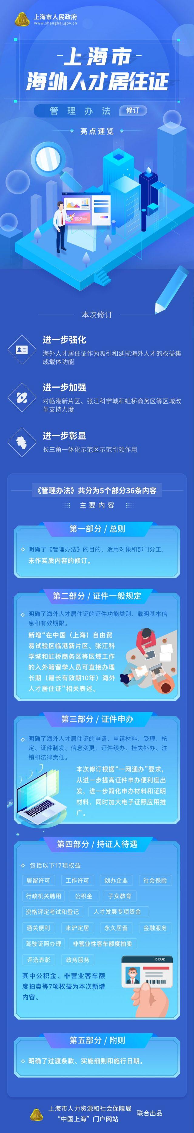 上海海外人才居住证管理办法修订 (附全文)