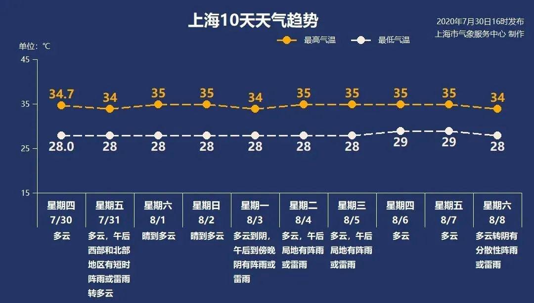 7月31日上海多云有雷阵雨28-34℃