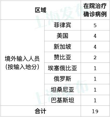 7月31日新葡新京新增4例境外输入病例 (附详情)
