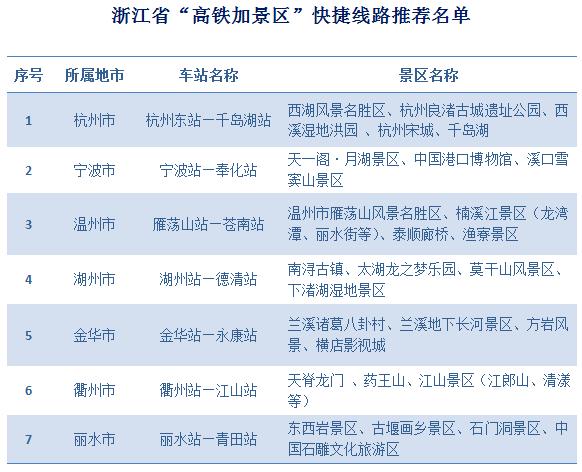 上海周邊36條高鐵旅游產品線路出爐