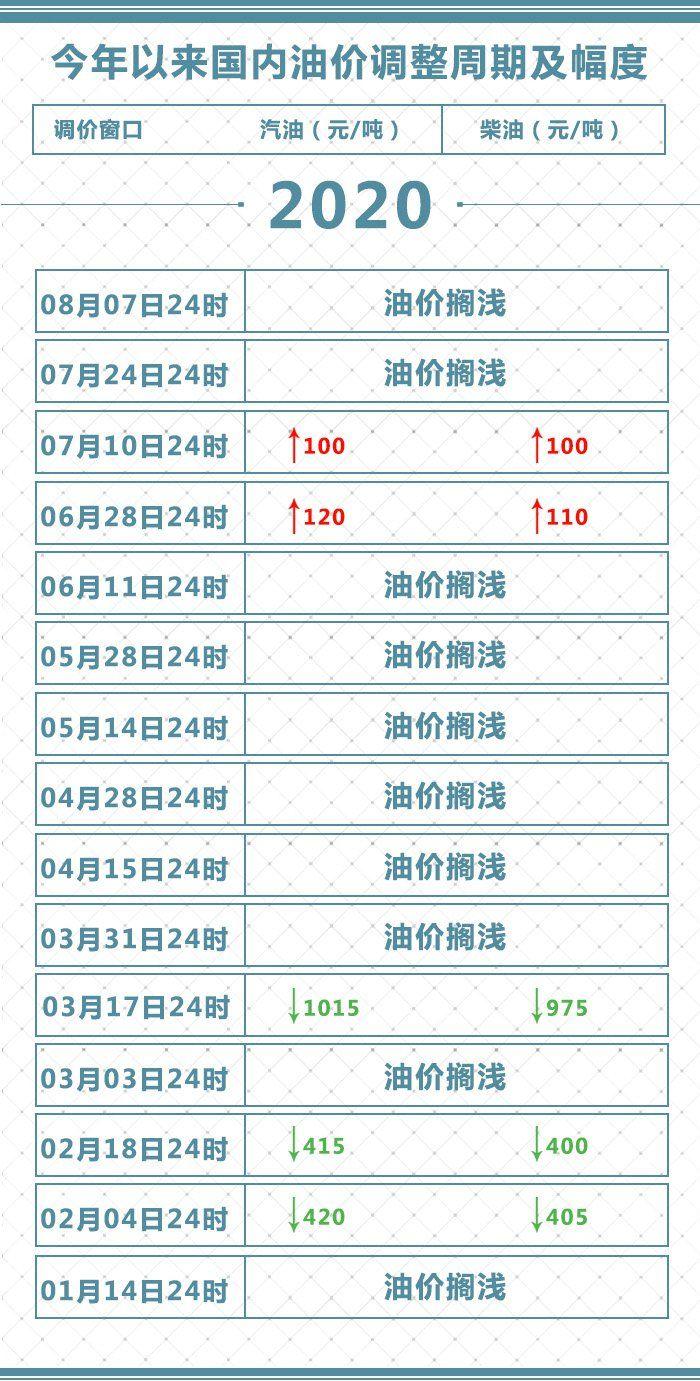 2020年8月7日油價不作調整 (附官方原文)