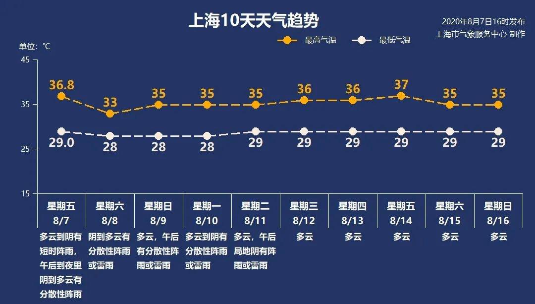 8月8日上海天氣