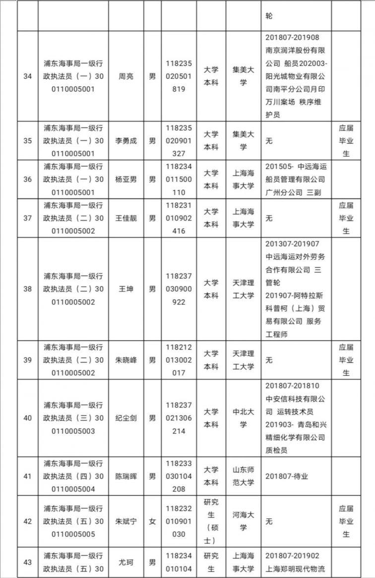 新葡新京海事局2020年度拟录用公务员名单公示(131人 )