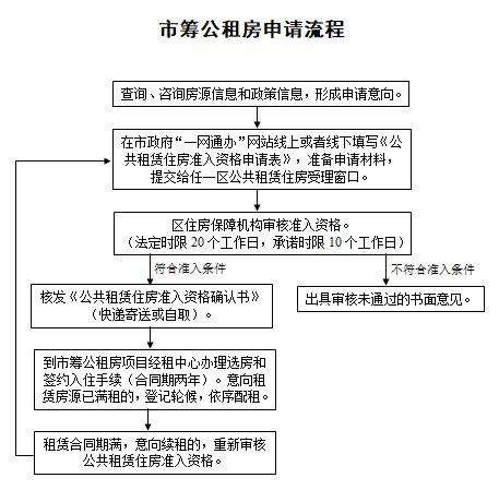 新葡新京公租房申请出台四项便民措施