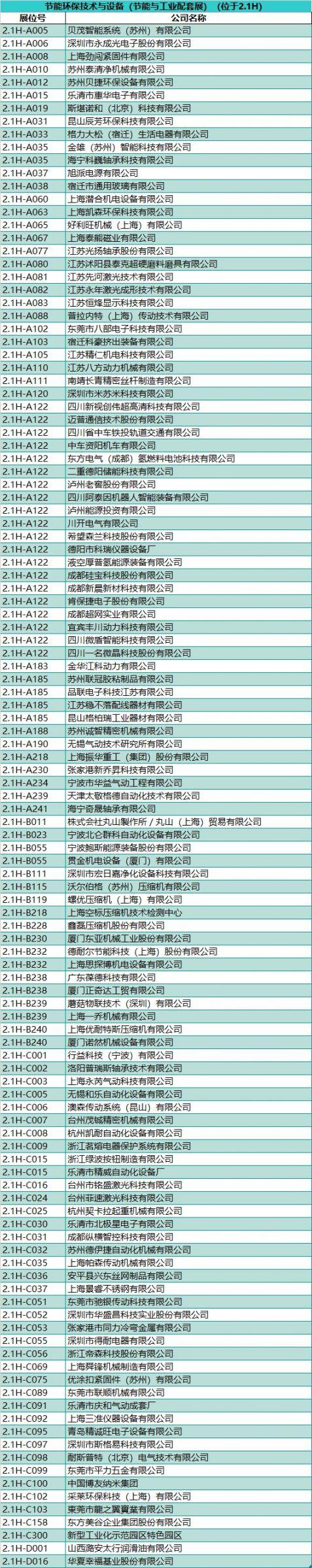 2020新葡新京工博会展商名录 (完整版)