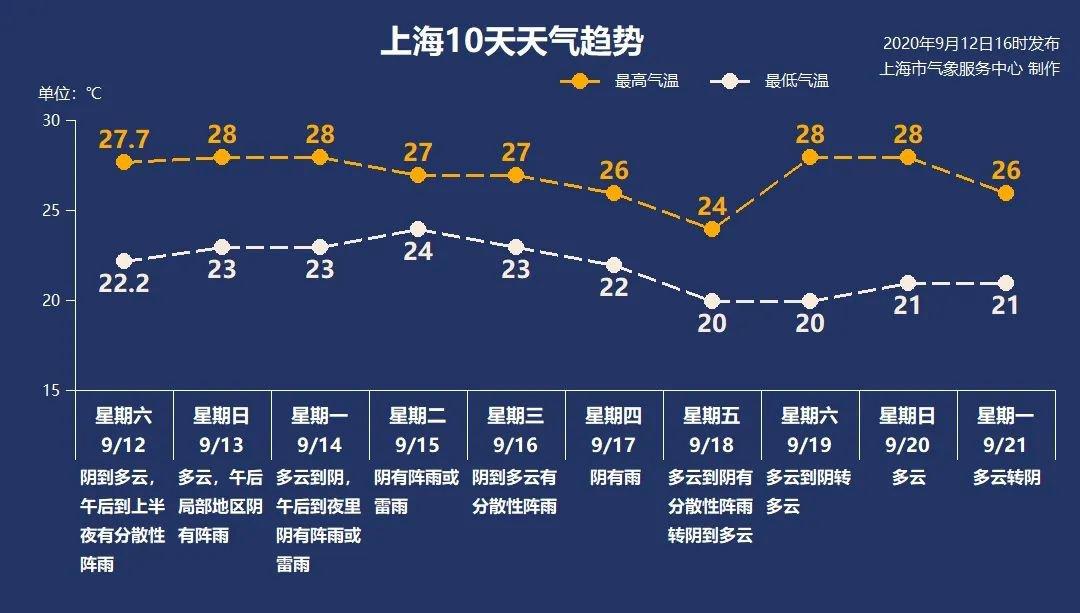 9月13日上海天气