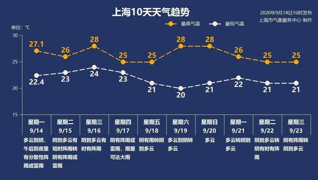 9月15日上海阴到多云有阵雨 23°C-26°C