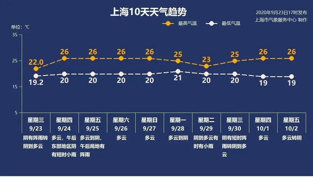9月24日上海天气