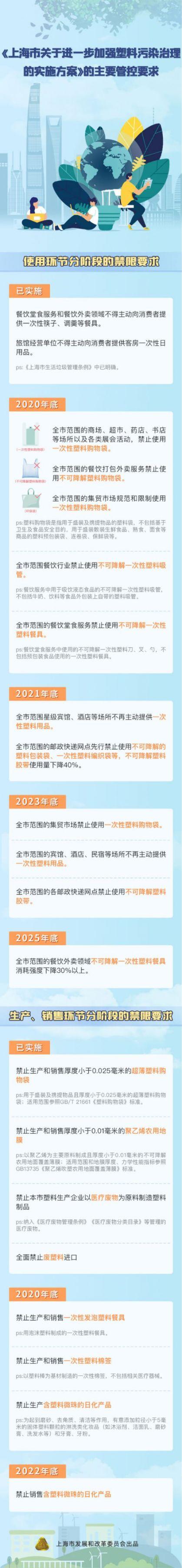 上海塑料污染治理再出新政 (附详情及图解)