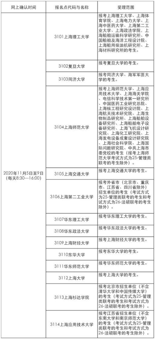 2021上海考研报考点(20处)