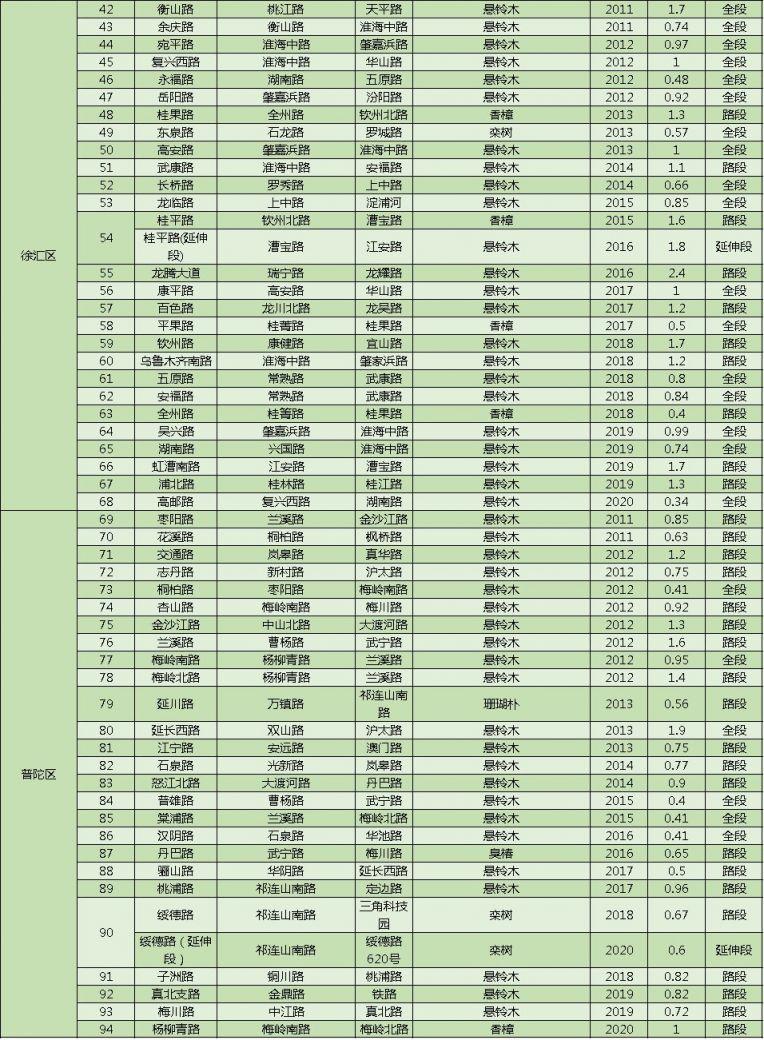 上海林荫道名录最新版 (264条)