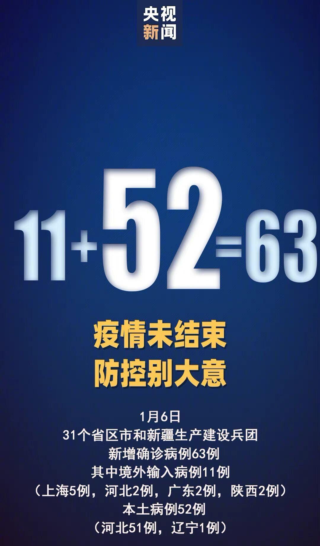 1月6日31省新增本土確診52例:河北51例