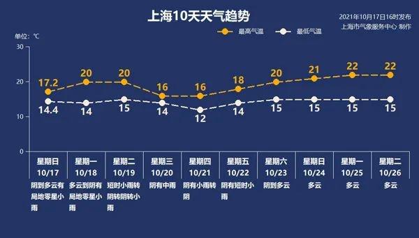 10月18日上海天气阴有小雨14°C~20°C