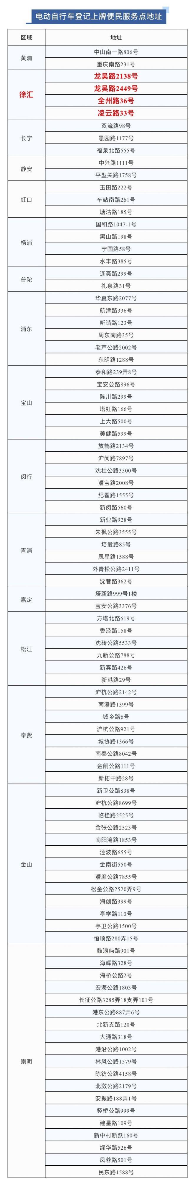 2021上海電動自行車上牌地點一覽表(最新)