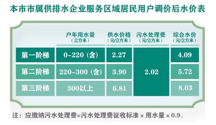 上海水價調整方案公布 第一階梯價格上調至4.09元
