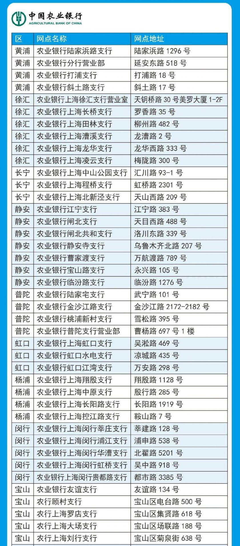 上海农业银行新社保卡更换网点一览