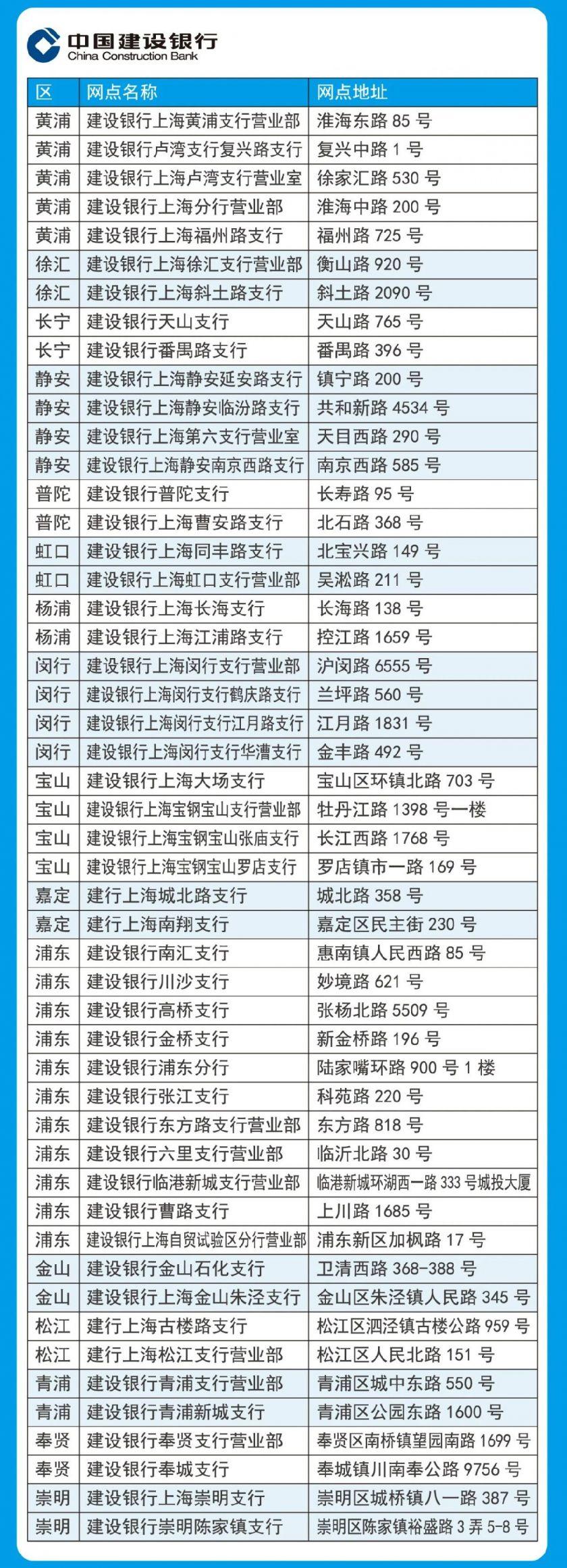 上海建设银行新社保卡更换网点一览