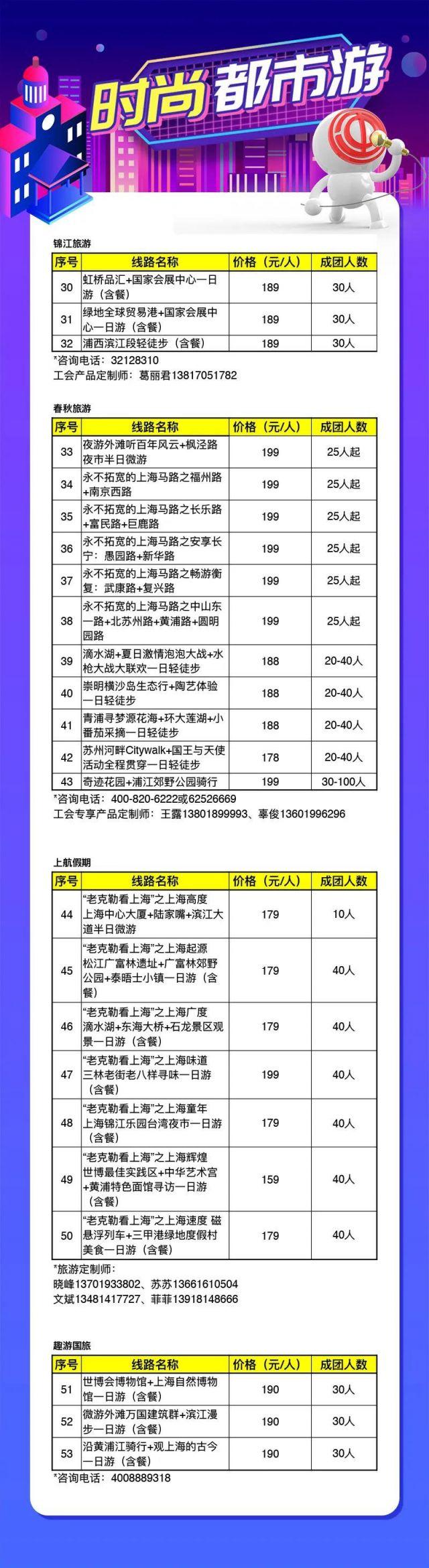 2020游上海5大主题117个特色�嫦呗吠萍�