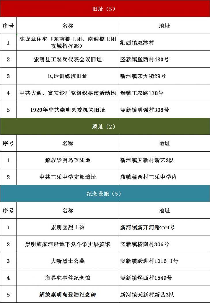 上海红色文化景点全名单2021 (379处)