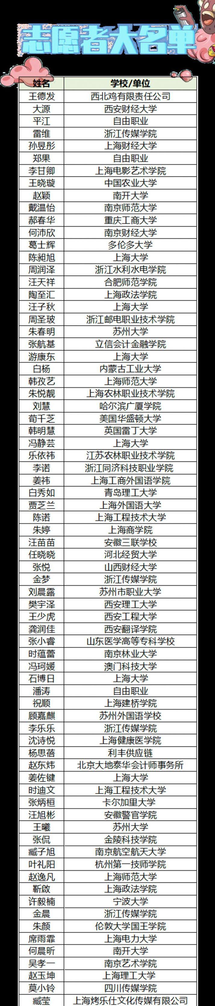 2021上海MILO音乐节志愿者名单公布