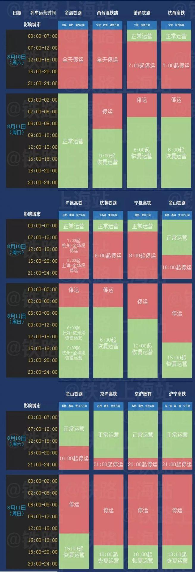 台风地铁会不会停运?利奇马来袭上海地铁3条线路停运