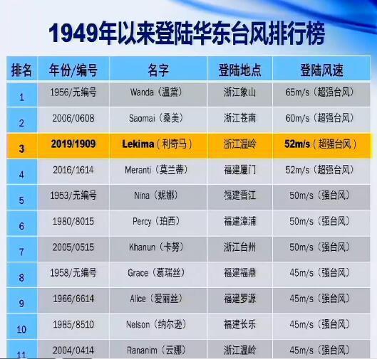 超强台风利奇马登录 江浙沪等地交通受阻