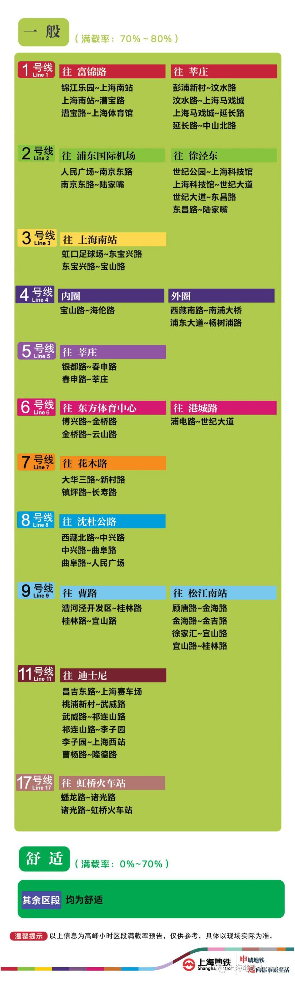 10月16日上海8座地铁站早高峰限流(附舒适度)