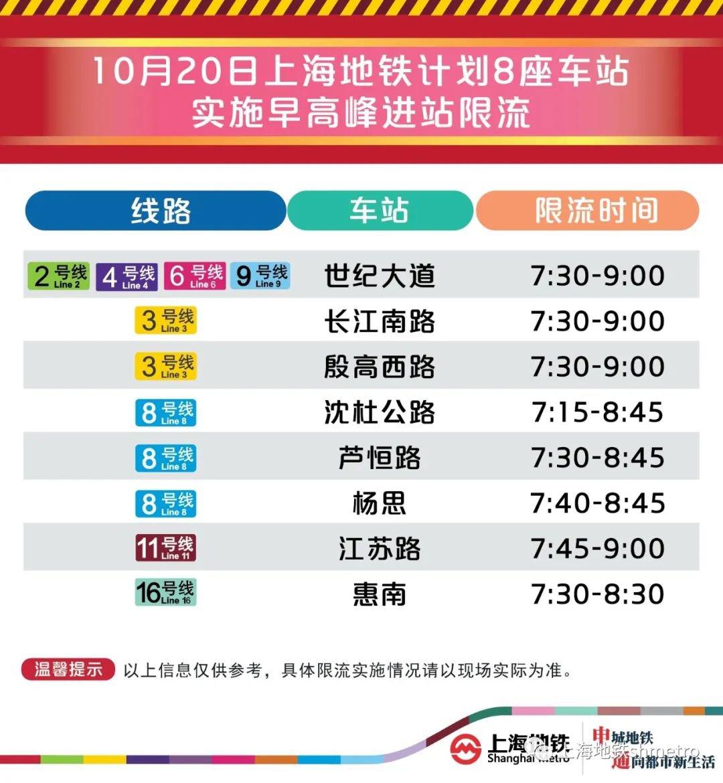 10月20日上海8座地鐵站早高峰限流(附舒適度)