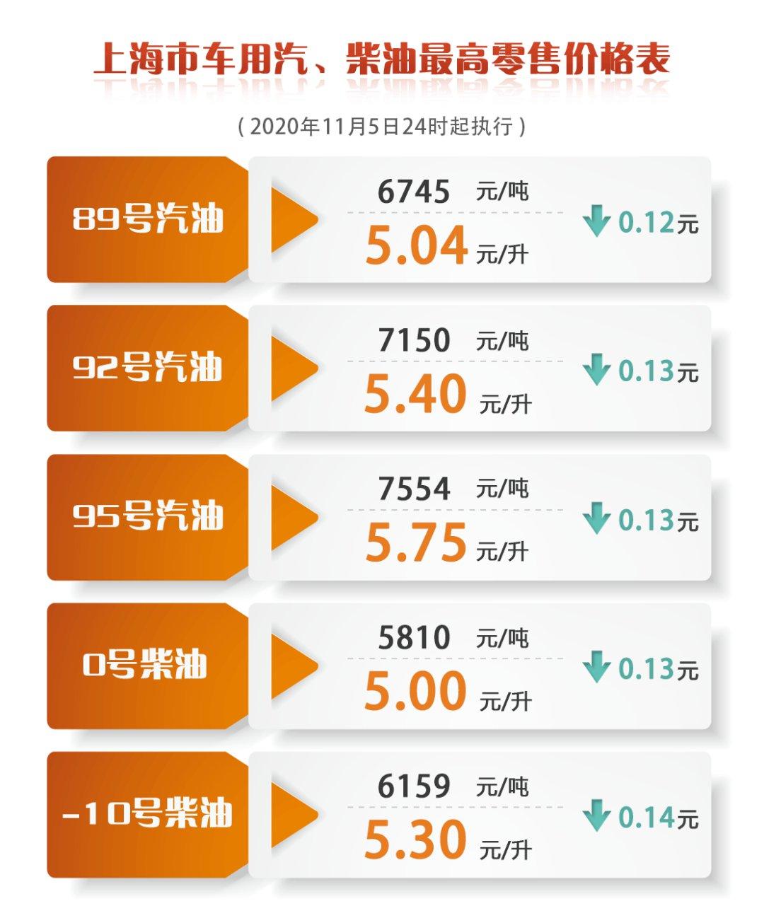 上海油價調整最新消息價格表