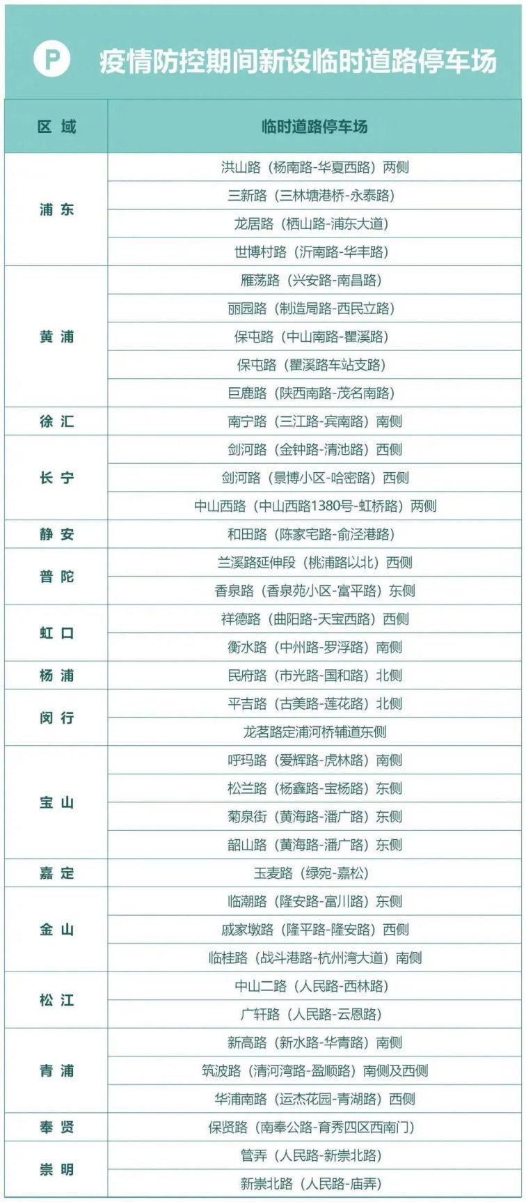 上海(hai)再(zai)增(zeng)49處臨時道路(lu)停(ting)車(che)場(chang) 停(ting)車(che)泊位1472個