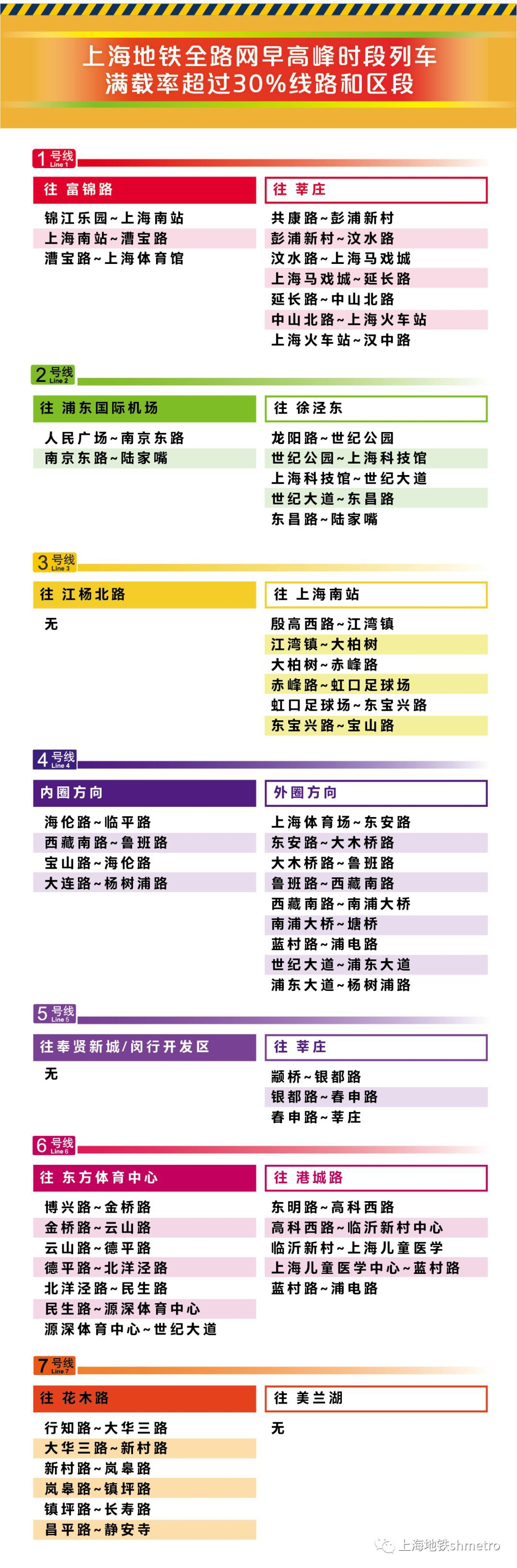 3月9日起(qi) 上海25座(zuo)地鐵站實施早高峰(feng)限流(liu)
