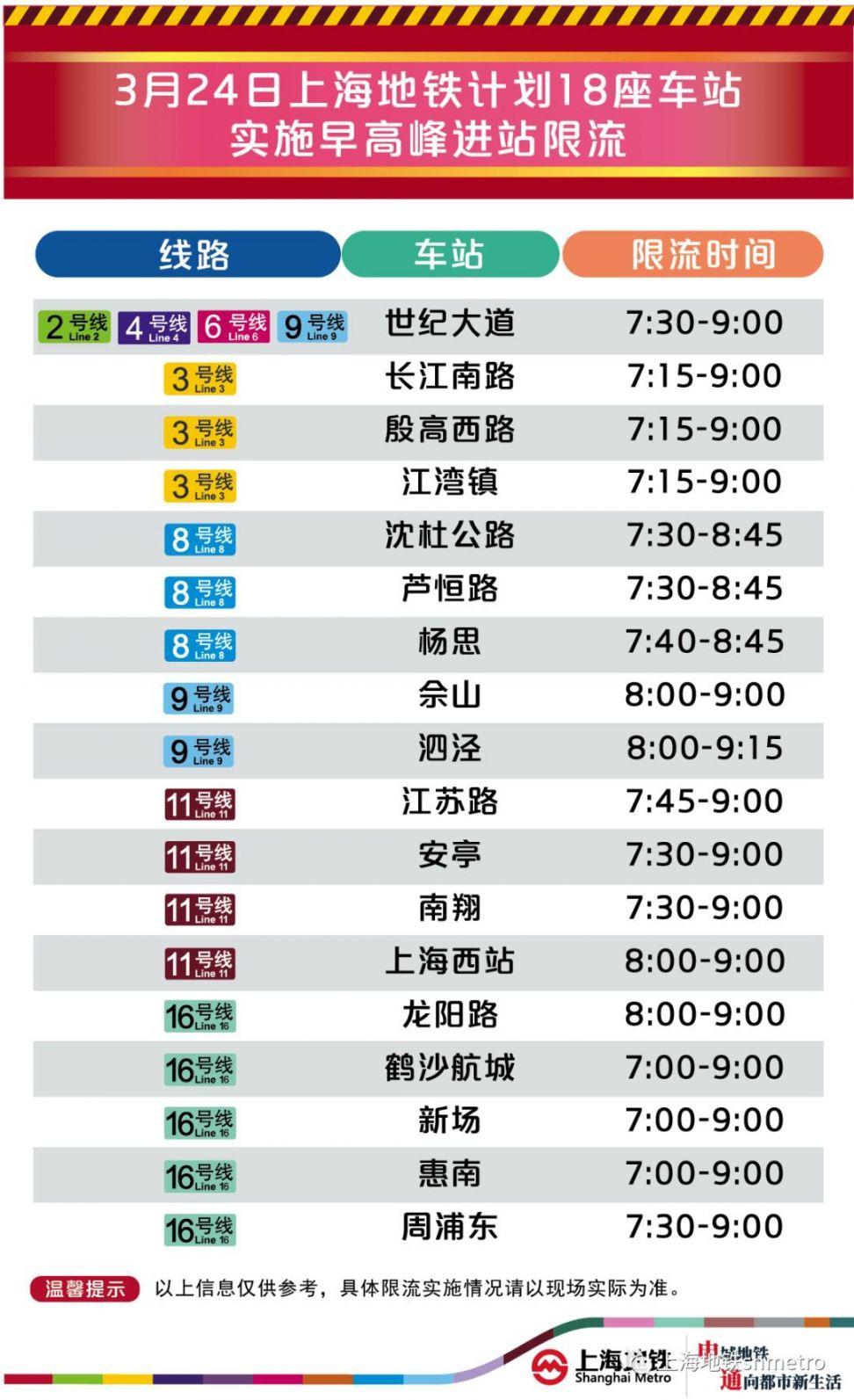 3月24日起 新葡新京18座地铁站早高峰限流