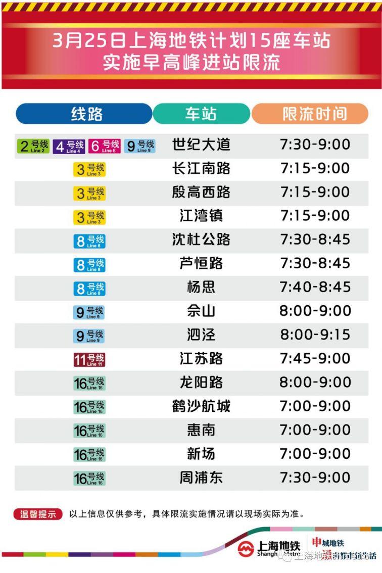3月25日新葡新京15座地铁站早高峰限流