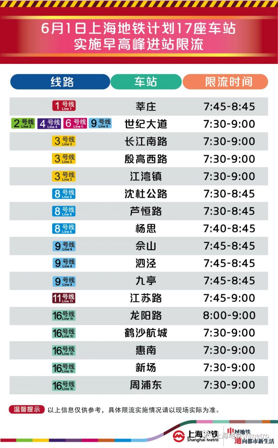 6月1日上海17座地铁站早高峰限流 附舒适度预告