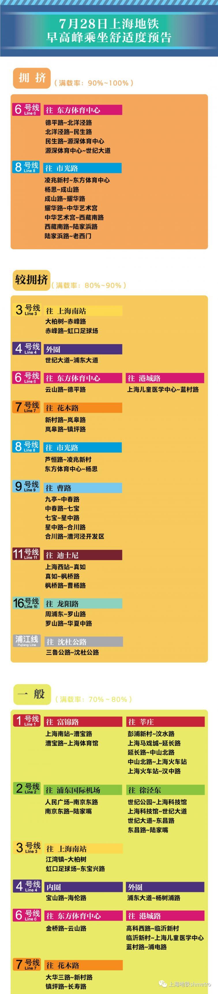 7月28日上海11座地铁站早高峰限流 (附舒适度预告)