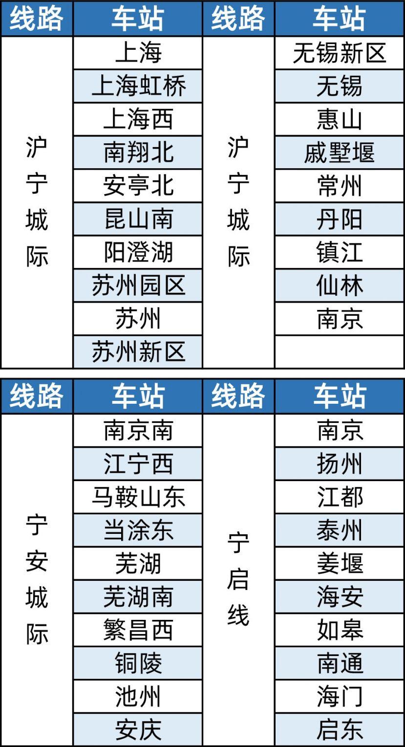 7月28日起长三角三条铁路试行铁路e卡通