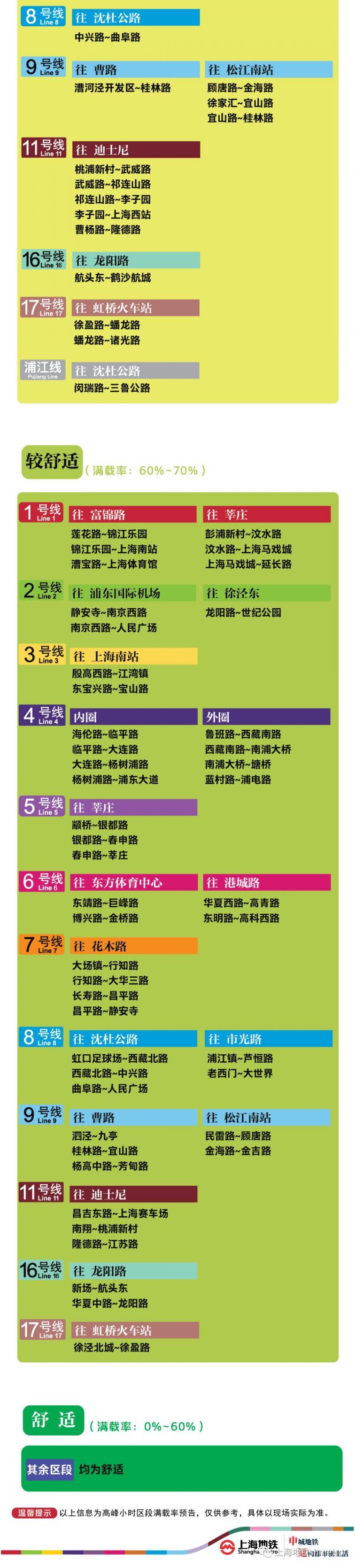 8月7上海11座地鐵站早高峰限流(附舒適度預告)