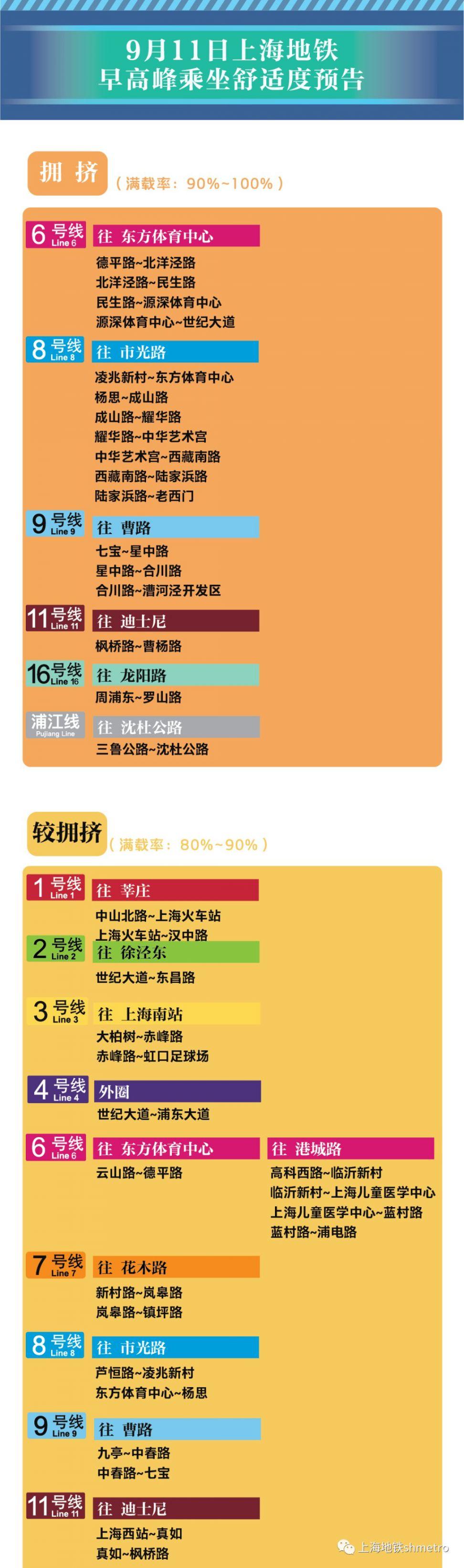 9月11日新葡新京11座地铁站早高峰限流(附舒适度预告)