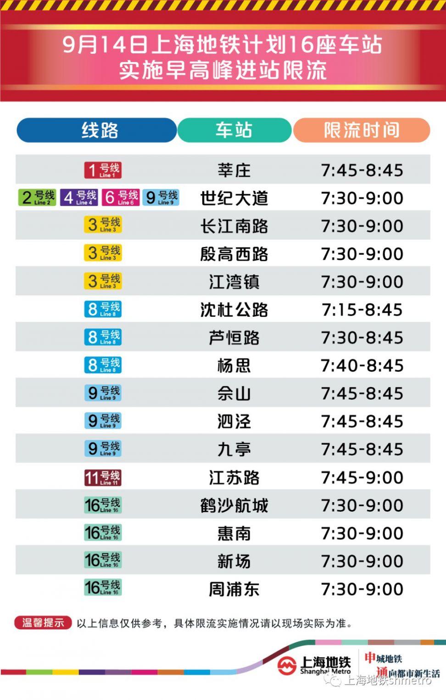 9月14日上海16座地铁站早高峰限流(附舒适度预告)