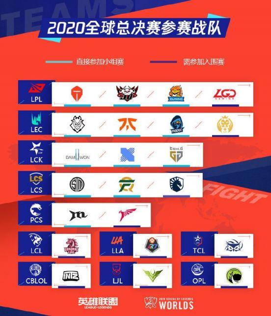 s10全球总决赛参赛队伍名单