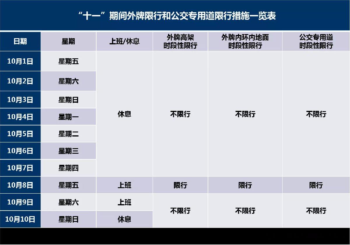 10月9日上海限行吗(附官方提示)