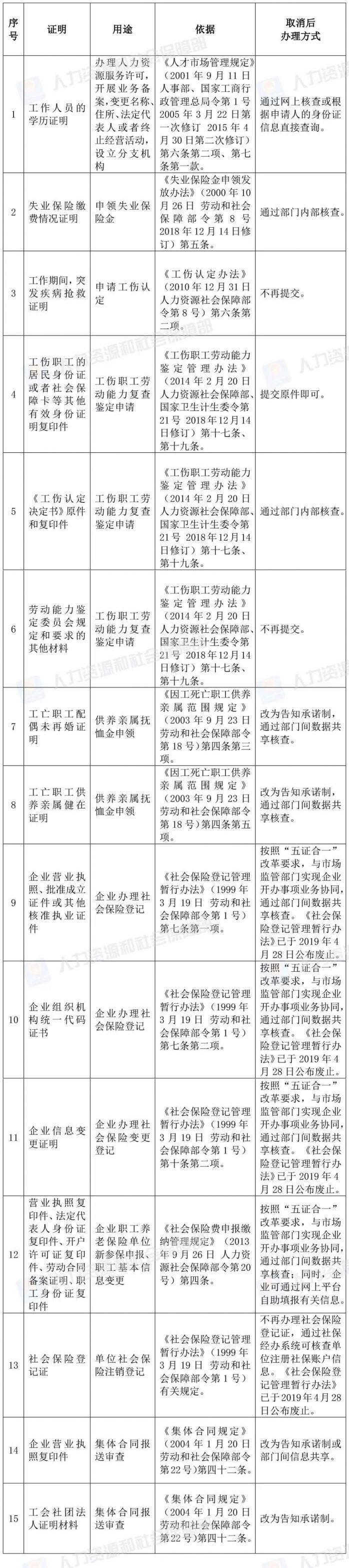 2019人力资源社会保障部部门规章证明材料取消