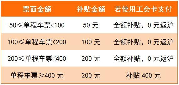 2020年平安返沪火车票补贴金额