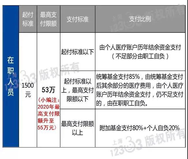 2020上海在职职工门急诊和住院待遇