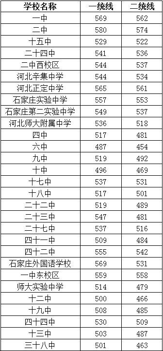 2021石家庄各高中录取分数线